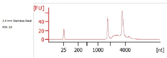 The Effect of Bead Beating on RNA Integrity