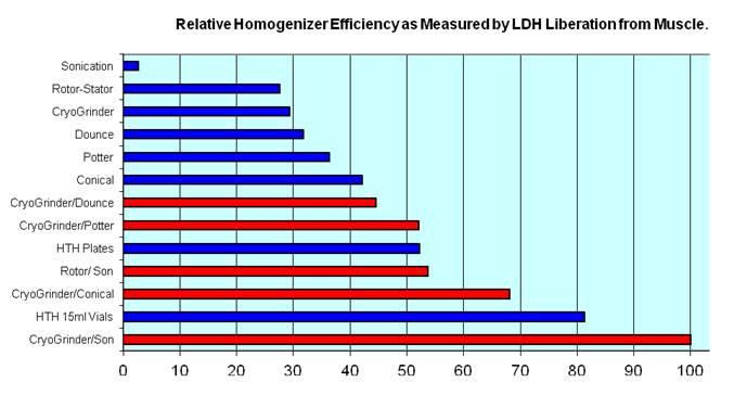 Relative efficiencies of homogenization.