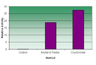 Chart of LDH liberated from muscle by CryoGrinder processing.