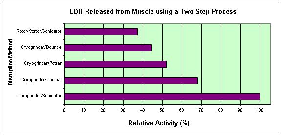 two step hommogenization of mouse muscle
